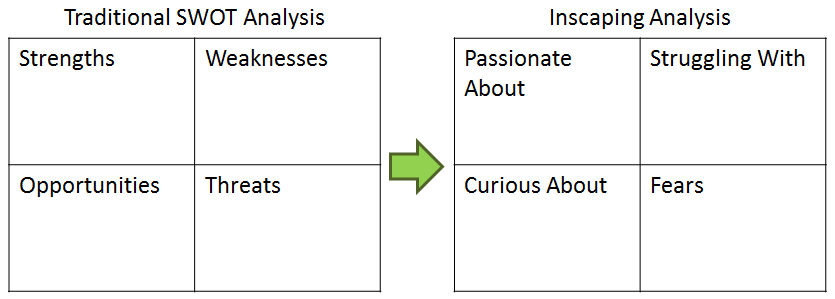 SWOT-Inscaping2