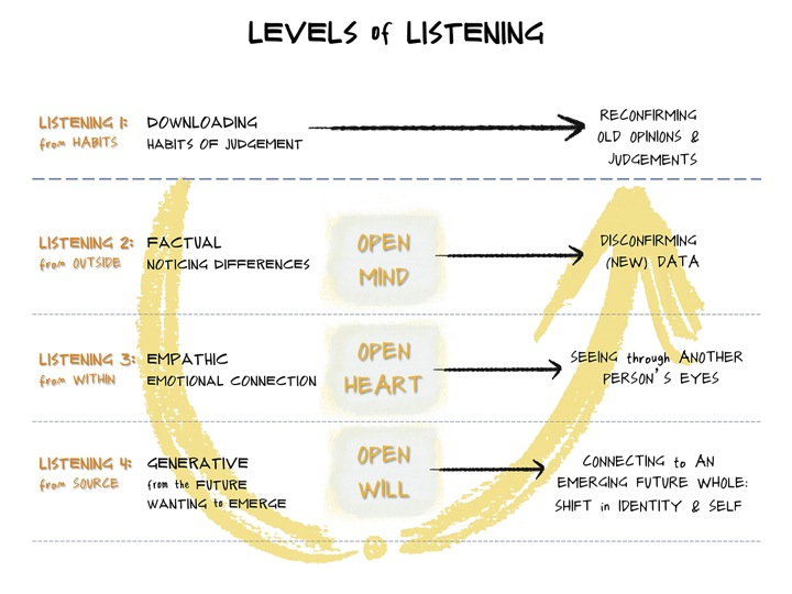 Listeninglevels